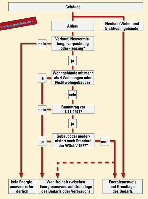 Wunderbar Einzeiliges Diagramm Wohngebäude Galerie - Der Schaltplan ...